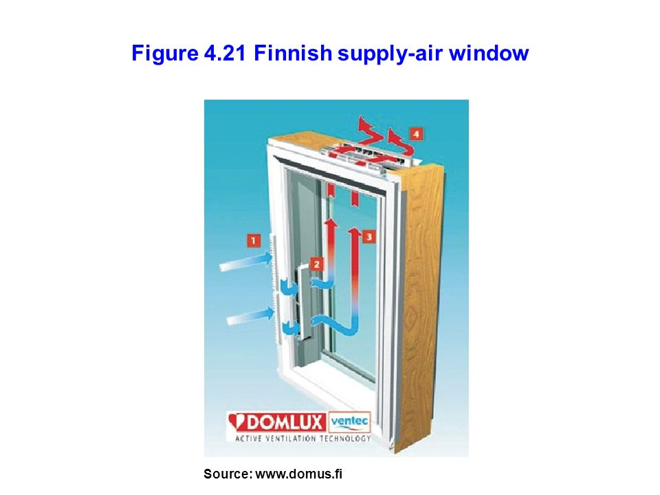 Figure 4.21 Finnish supply-air window