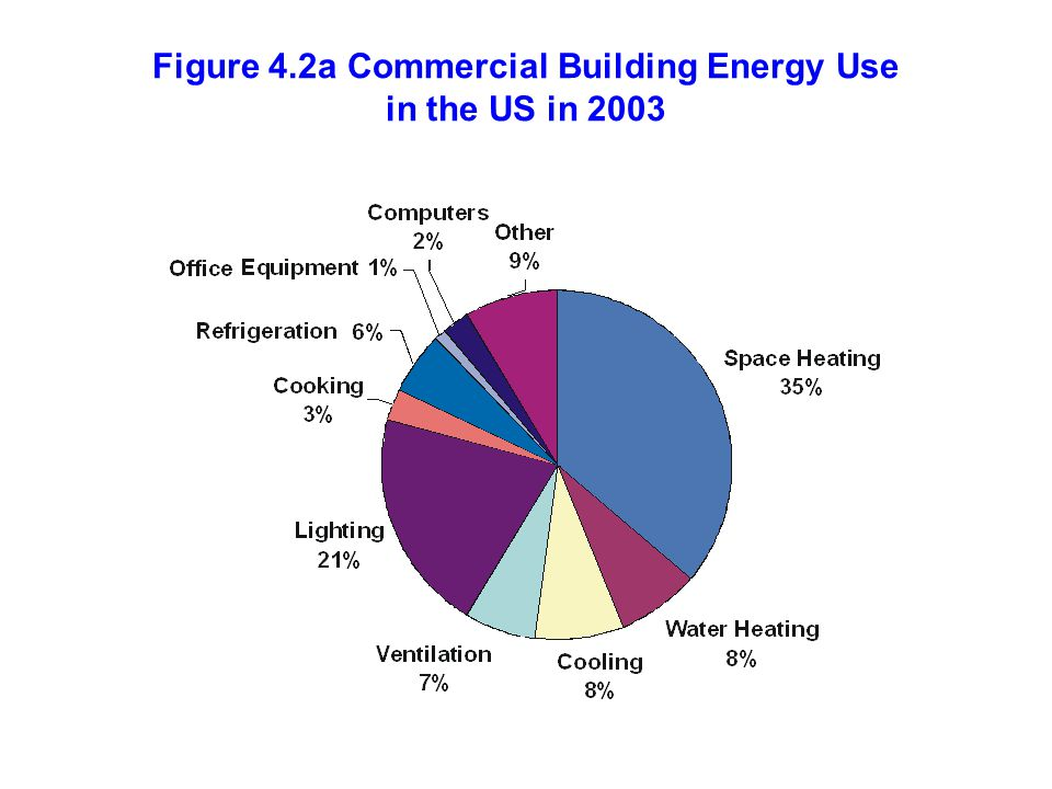 Figure 4.2a Commercial Building Energy Use in the US in 2003
