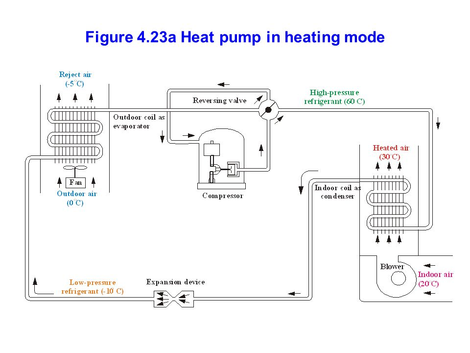 Figure 4.23a Heat pump in heating mode
