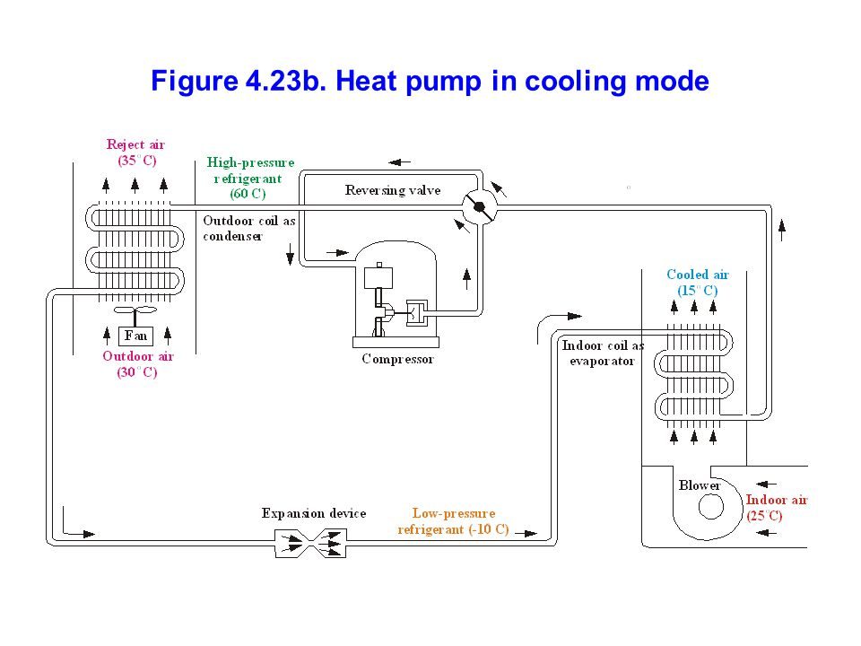 Figure 4.23b. Heat pump in cooling mode