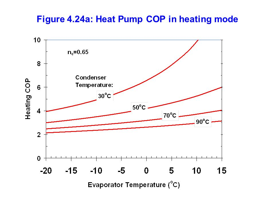 Figure 4.24a: Heat Pump COP in heating mode