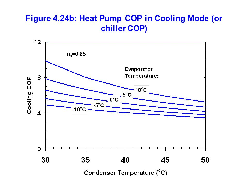 Figure 4.24b: Heat Pump COP in Cooling Mode (or chiller COP)