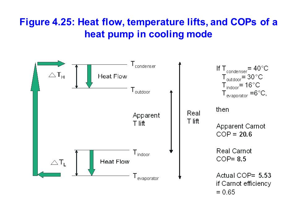 Figure 4.25: Heat flow, temperature lifts, and COPs of a heat pump in cooling mode