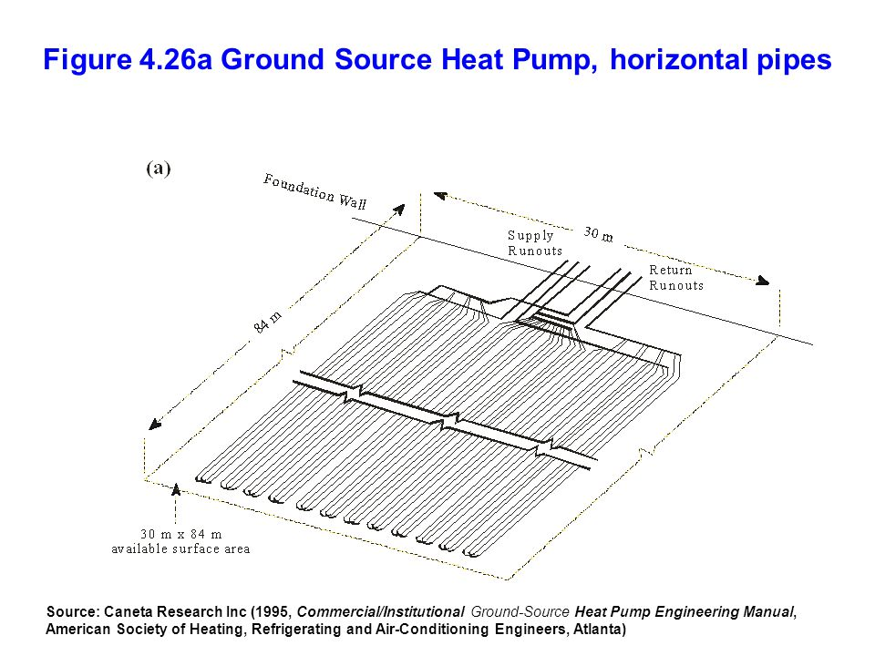 Figure 4.26a Ground Source Heat Pump, horizontal pipes