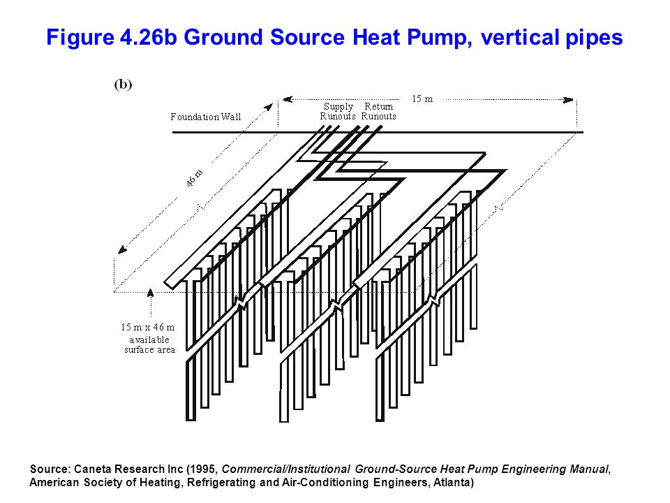 Figure 4.26b Ground Source Heat Pump, vertical pipes
