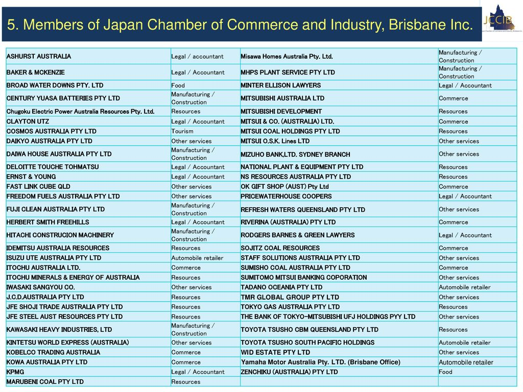 Japan Chamber of Commerce and Industry, Brisbane Inc  - ppt download