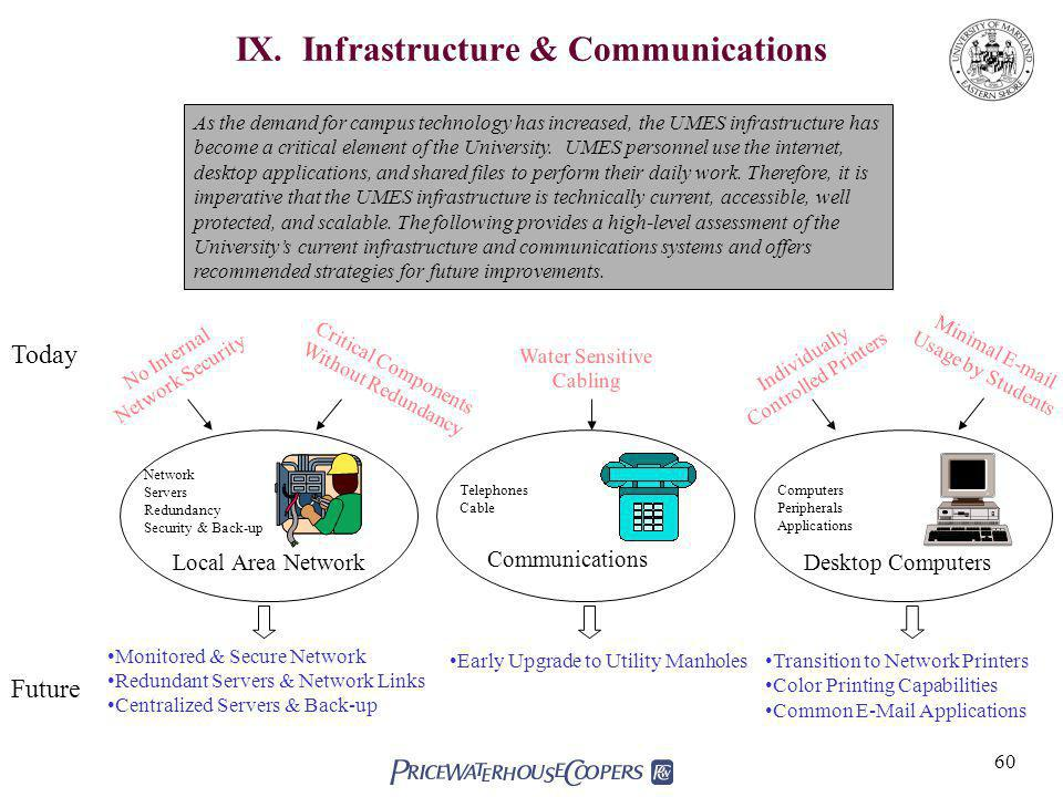 IX. Infrastructure & Communications