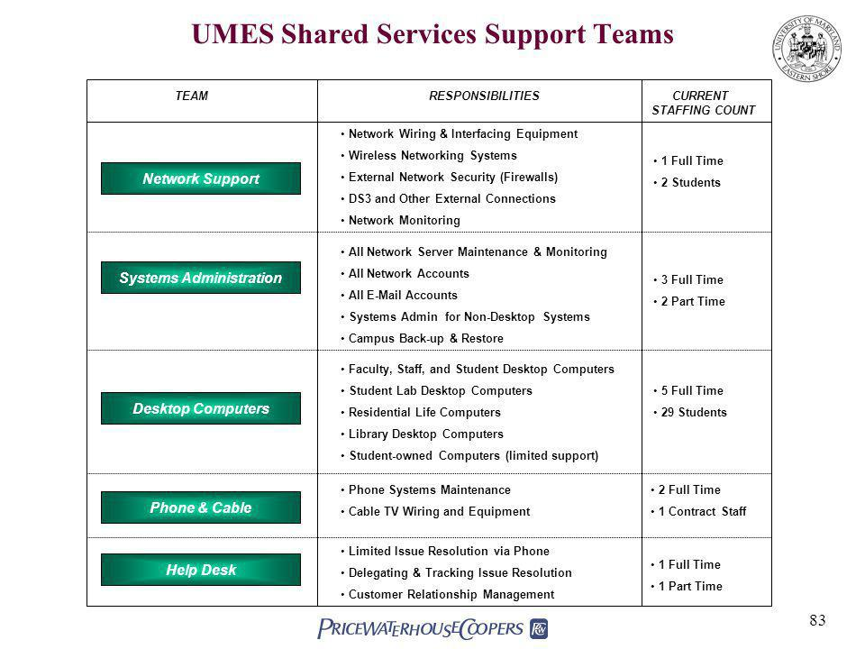 UMES Shared Services Support Teams