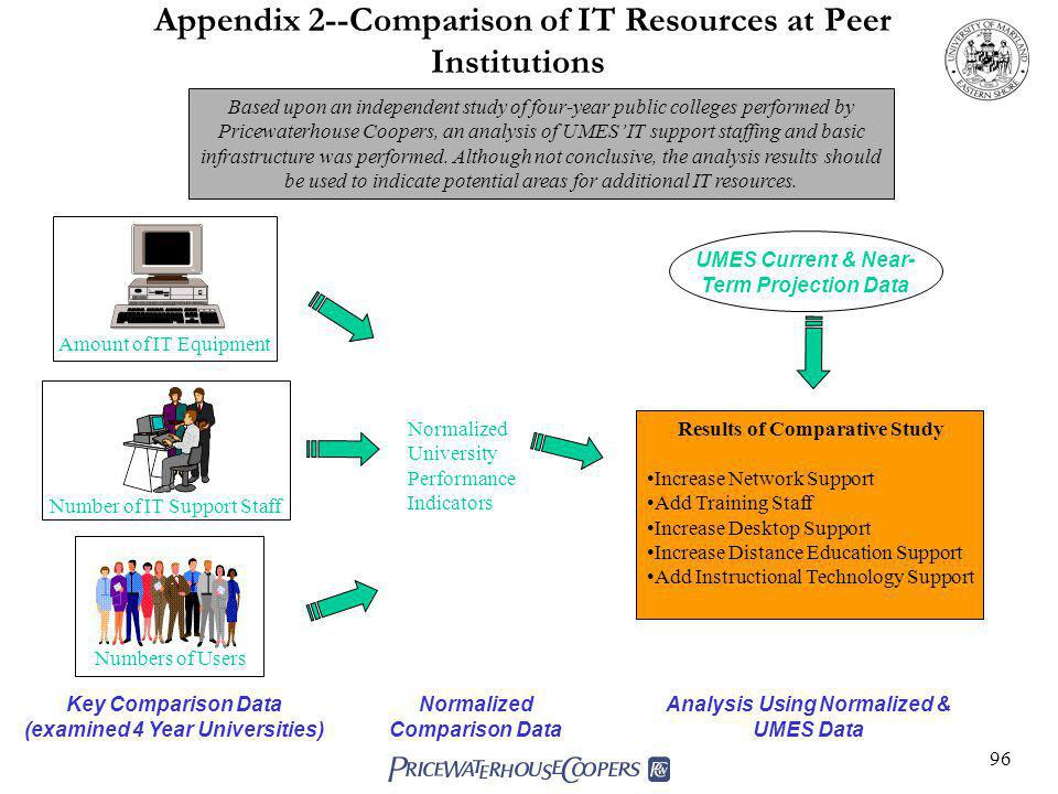 Appendix 2--Comparison of IT Resources at Peer Institutions