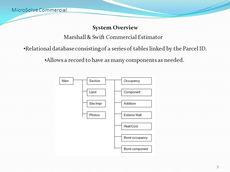 MicroSolve Commercial Ppt Download