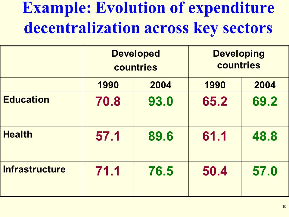 Example: Evolution of expenditure decentralization across key sectors
