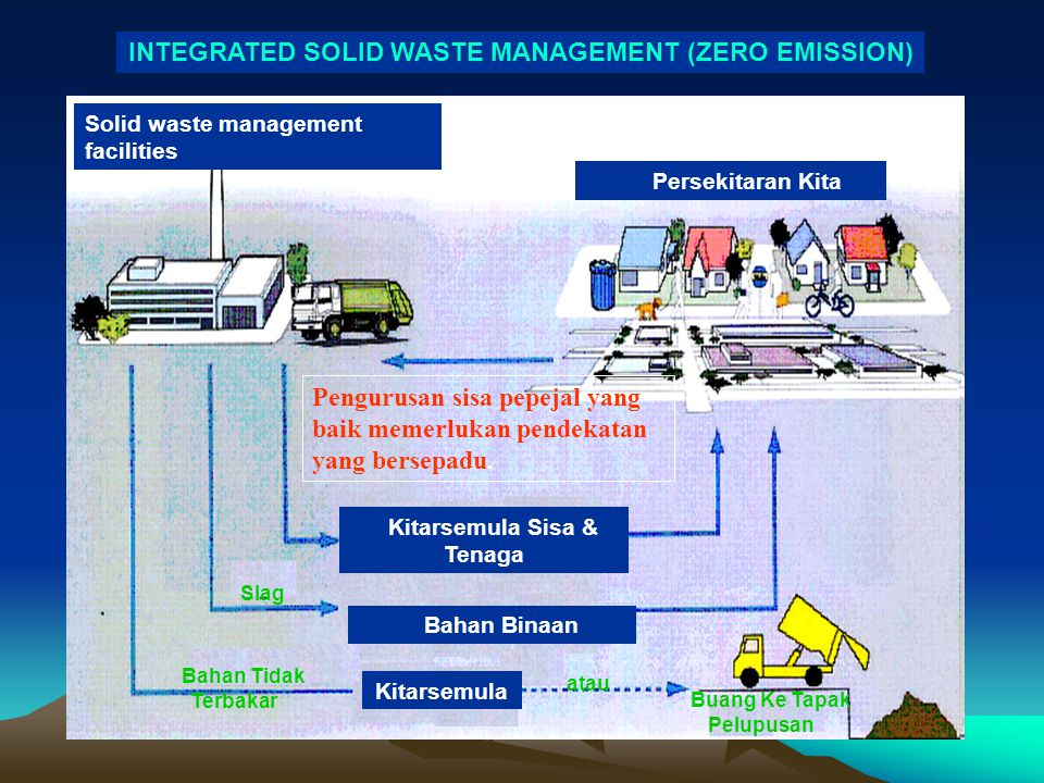 INTEGRATED SOLID WASTE MANAGEMENT (ZERO EMISSION)