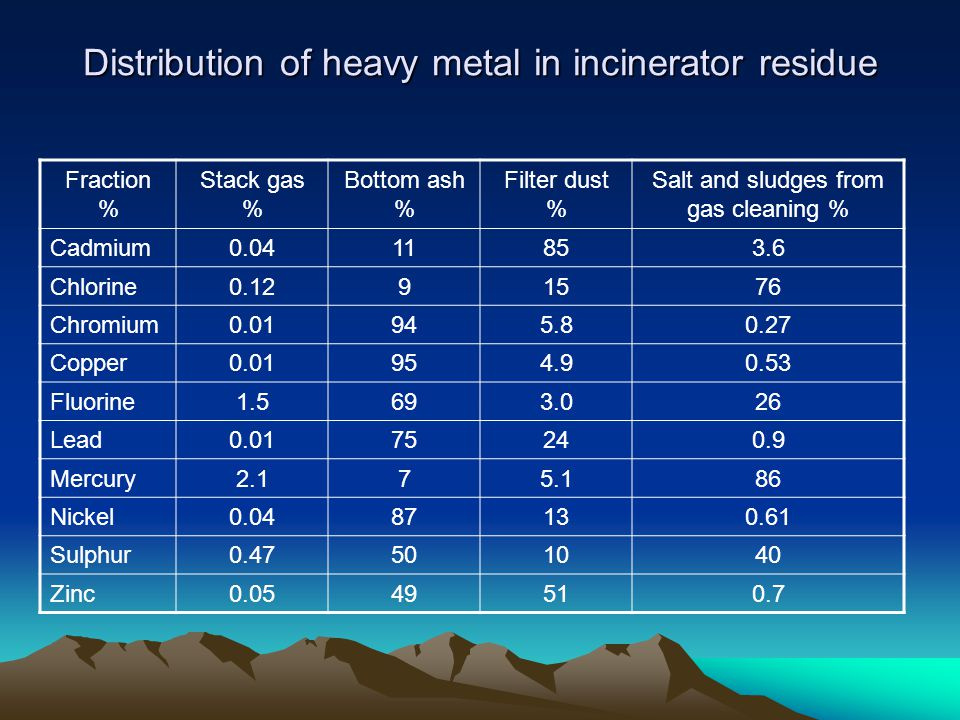 Distribution of heavy metal in incinerator residue