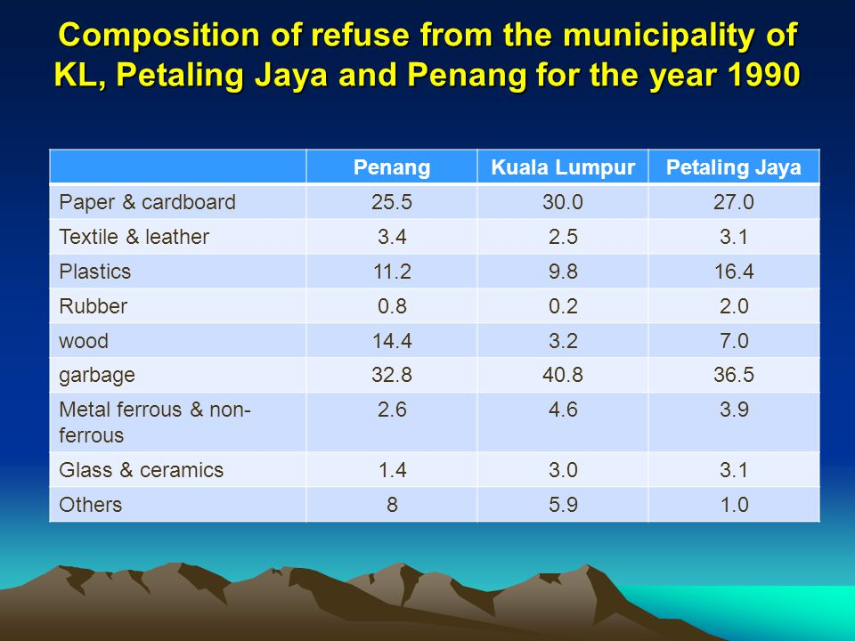 Composition of refuse from the municipality of KL, Petaling Jaya and Penang for the year 1990