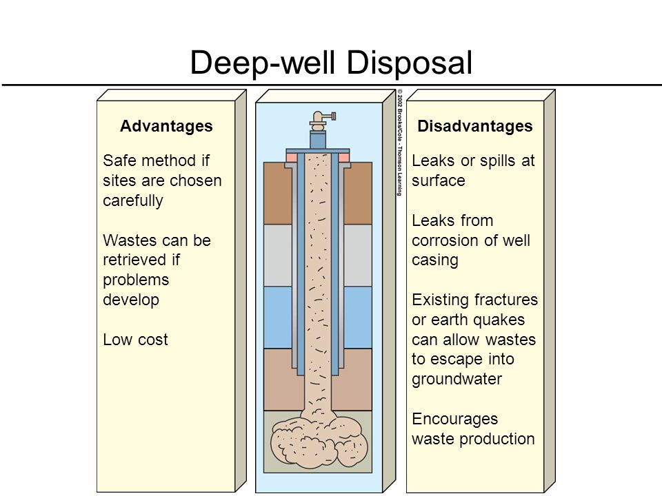 Deep-well Disposal Advantages Safe method if sites are chosen