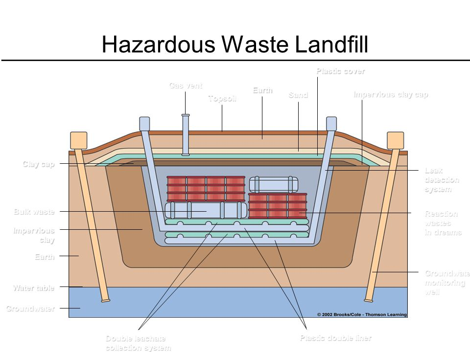 Hazardous Waste Landfill