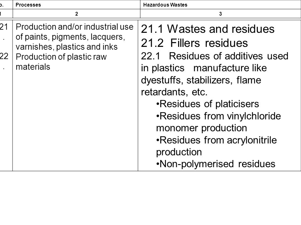 21.1 Wastes and residues 21.2 Fillers residues