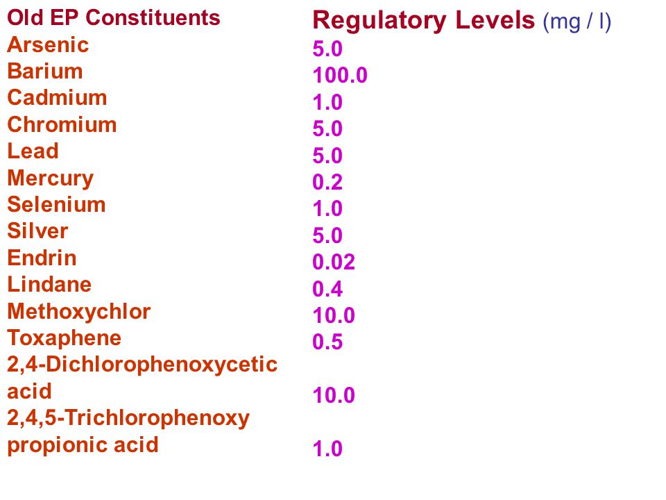 Regulatory Levels (mg / l)