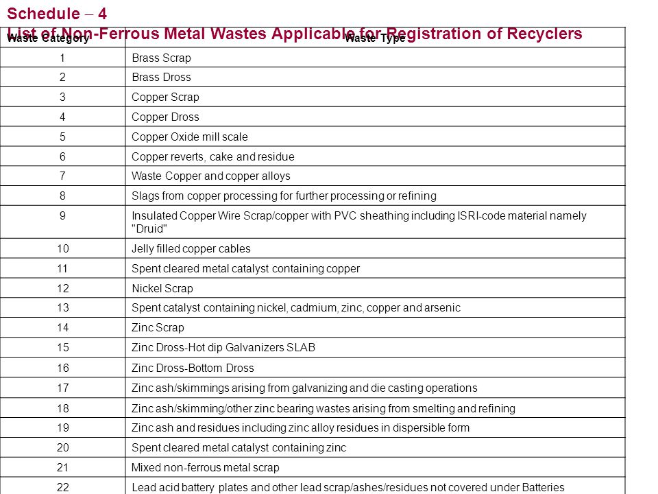 Schedule  4 List of Non-Ferrous Metal Wastes Applicable for Registration of Recyclers. Waste Category.