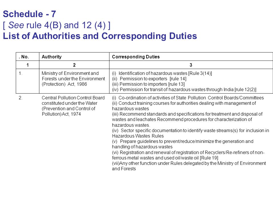 List of Authorities and Corresponding Duties