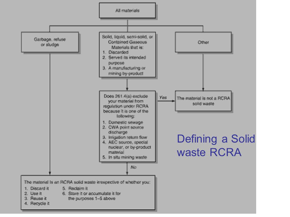 Defining a Solid waste RCRA