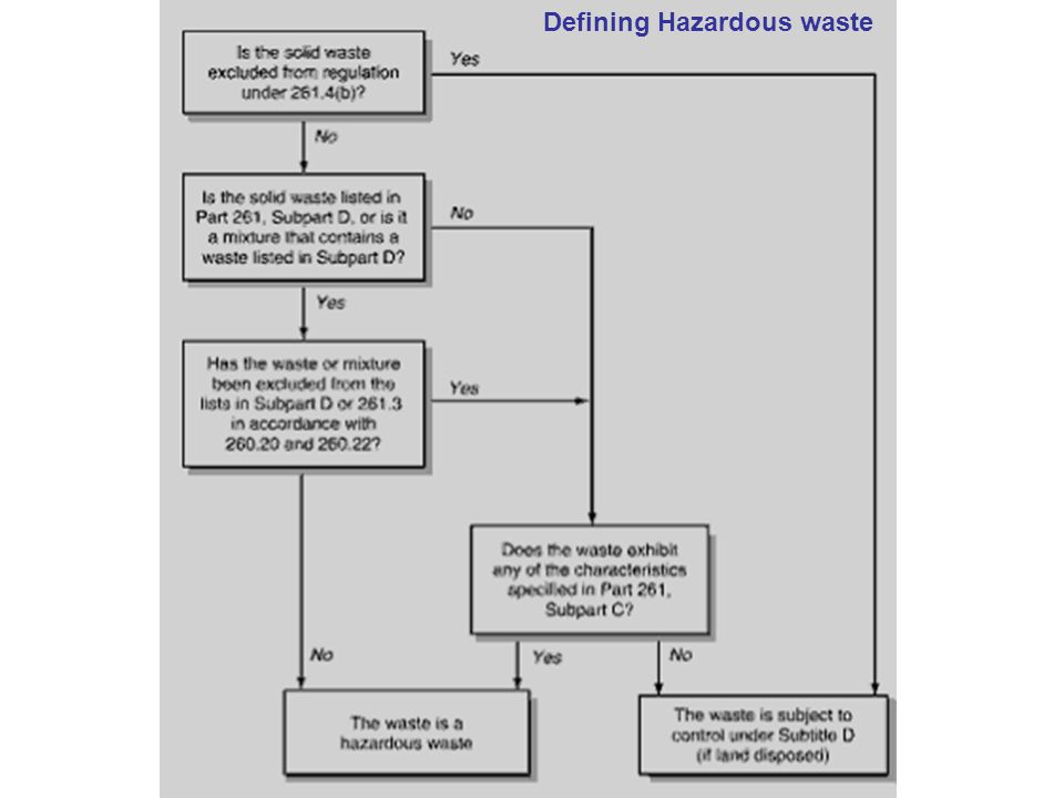 Defining Hazardous waste