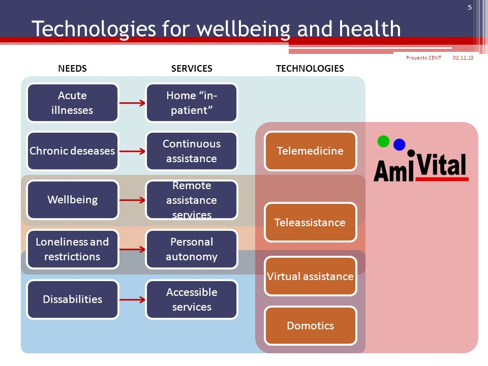 Technologies for wellbeing and health
