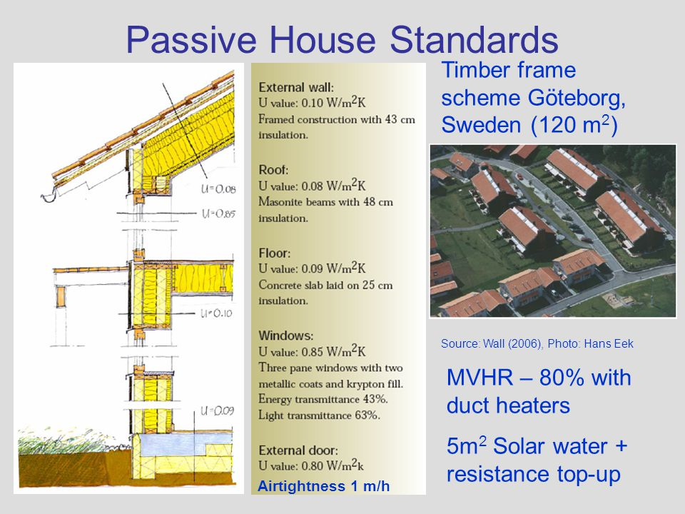 Passive House Standards
