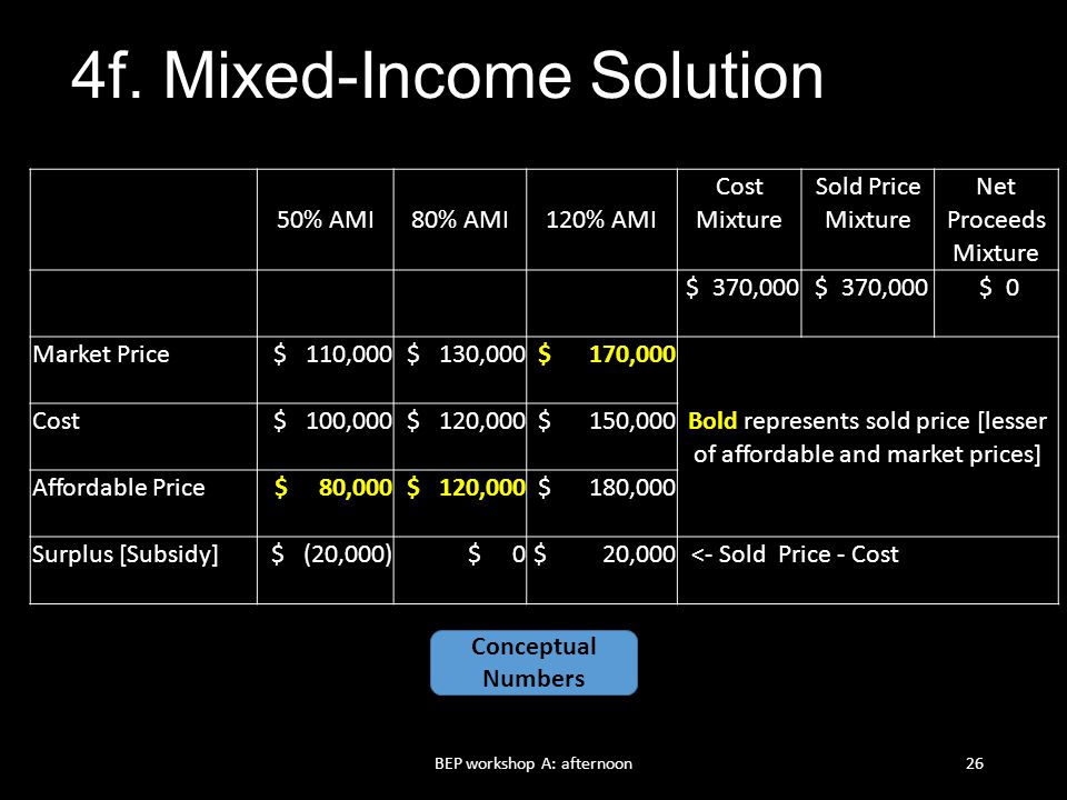 4f. Mixed-Income Solution
