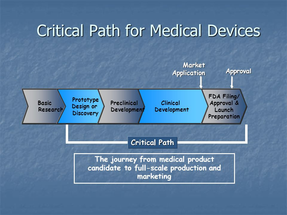 Critical Path for Medical Devices