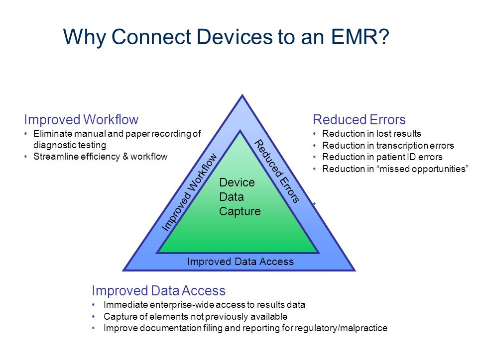 Why Connect Devices to an EMR