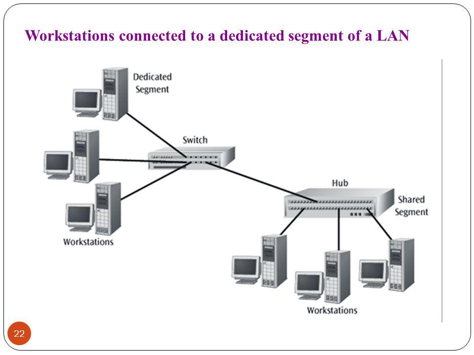 Workstations connected to a dedicated segment of a LAN