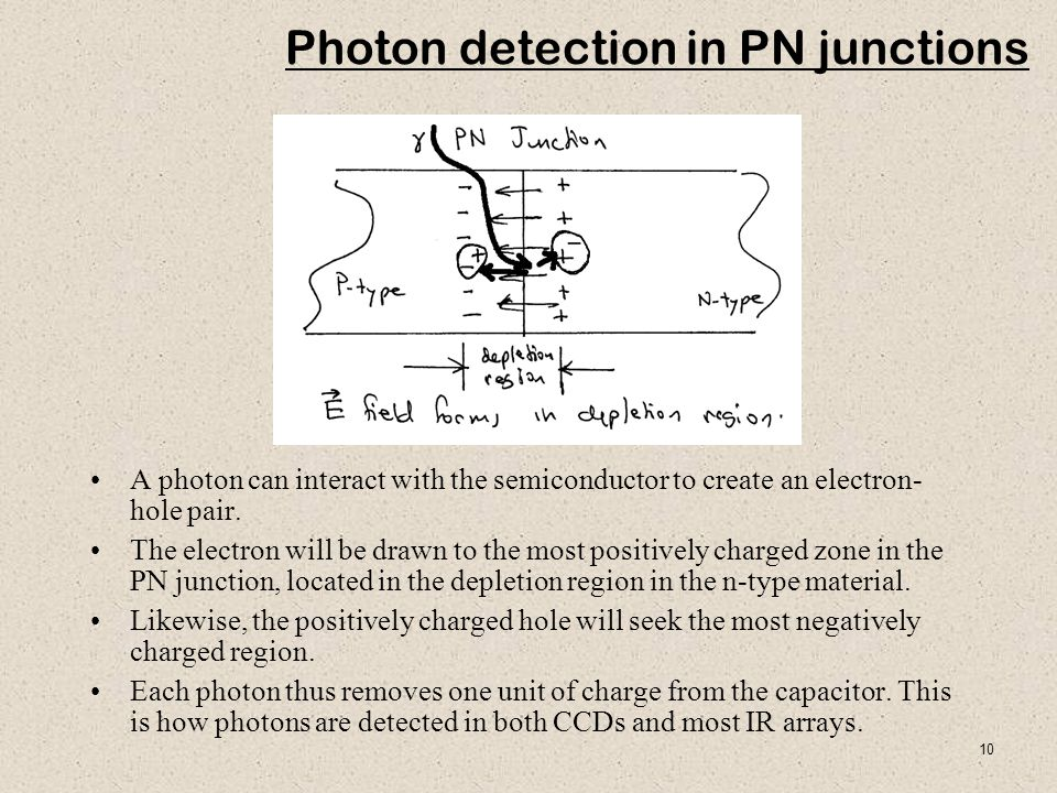 Photon detection in PN junctions