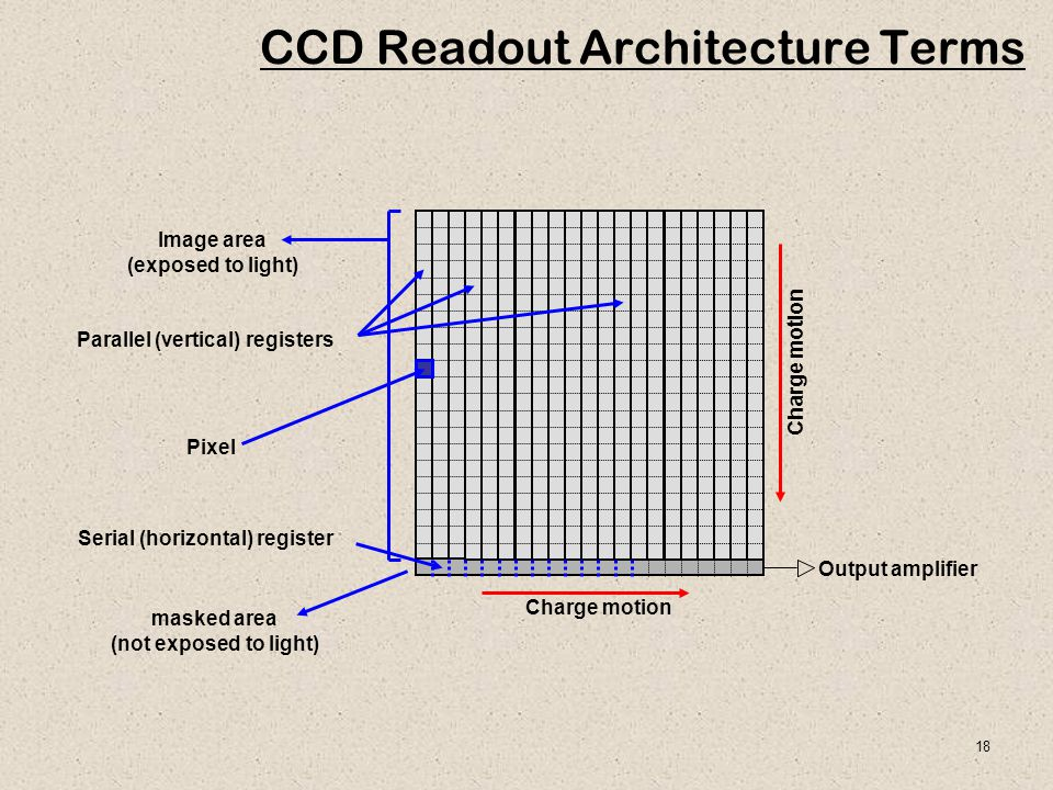 CCD Readout Architecture Terms