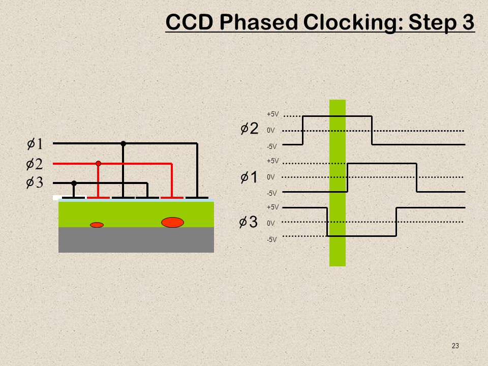 CCD Phased Clocking: Step 3