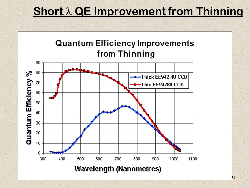 Short l QE Improvement from Thinning