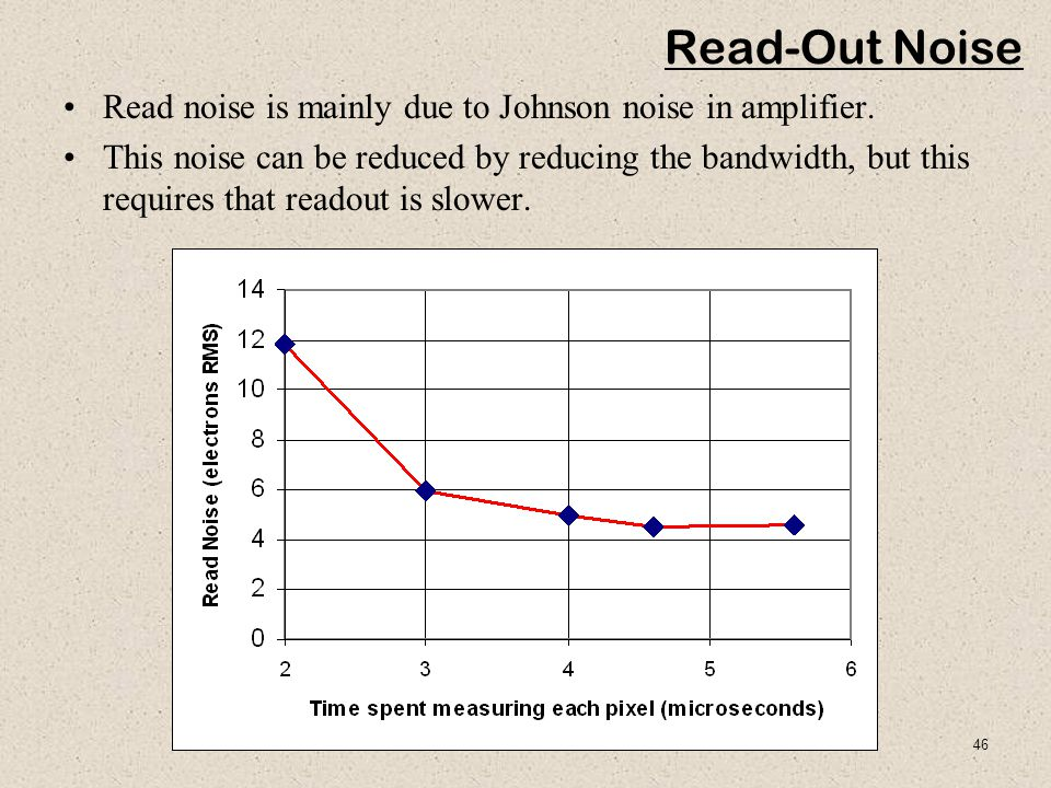 Read-Out Noise Read noise is mainly due to Johnson noise in amplifier.
