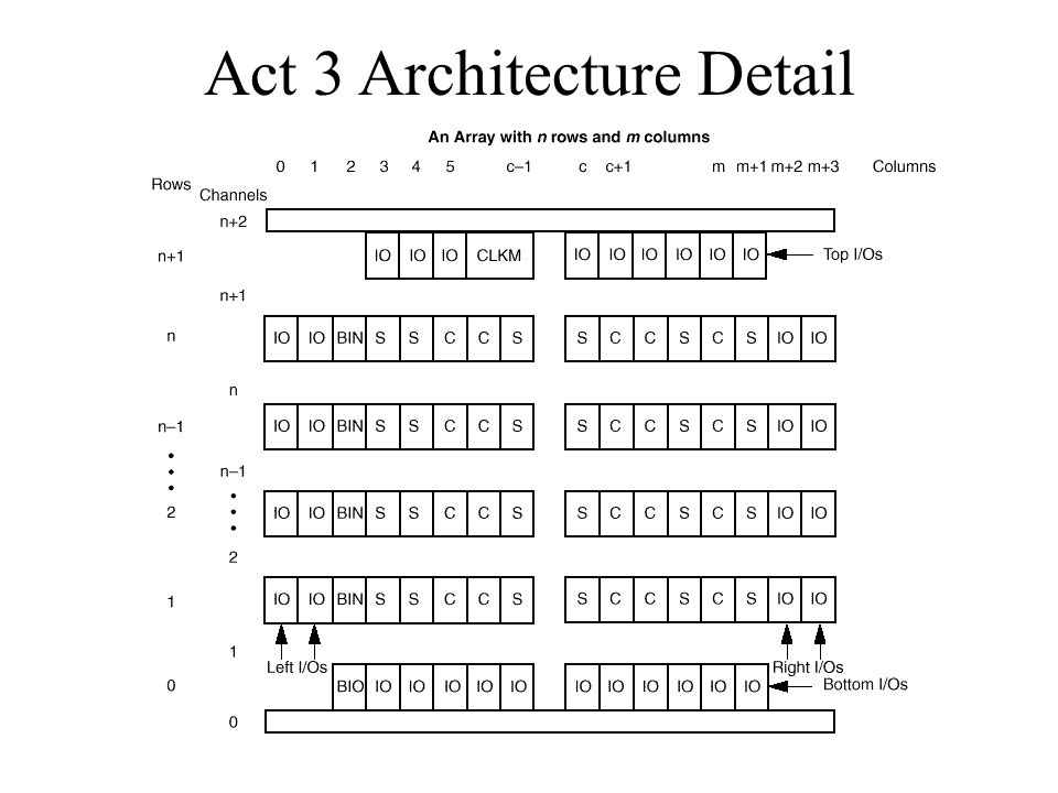 Act 3 Architecture Detail