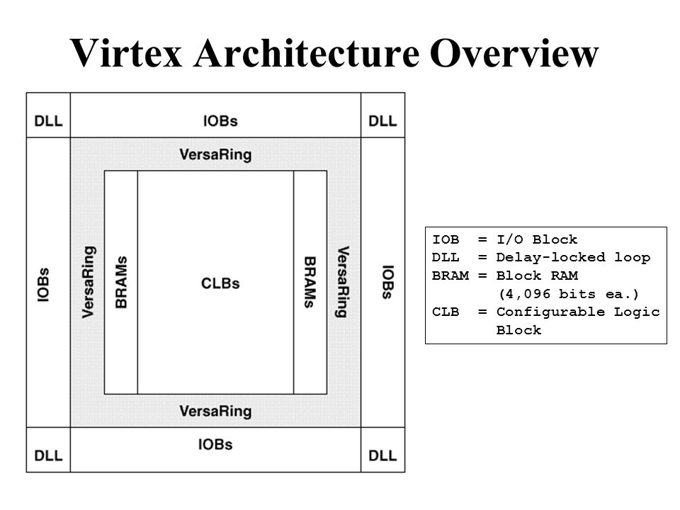 Virtex Architecture Overview