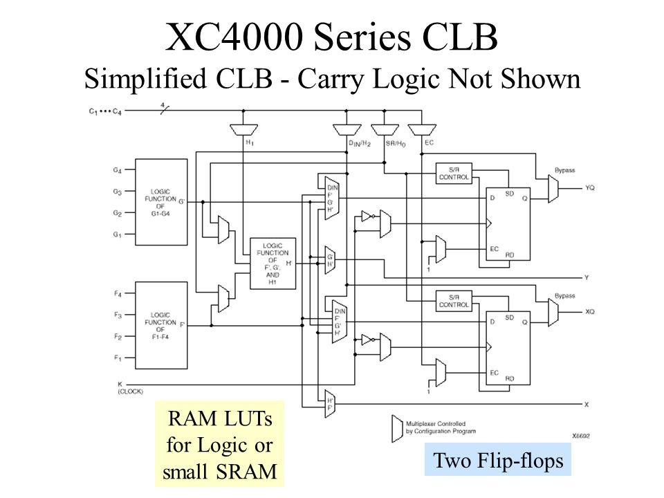 XC4000 Series CLB Simplified CLB - Carry Logic Not Shown