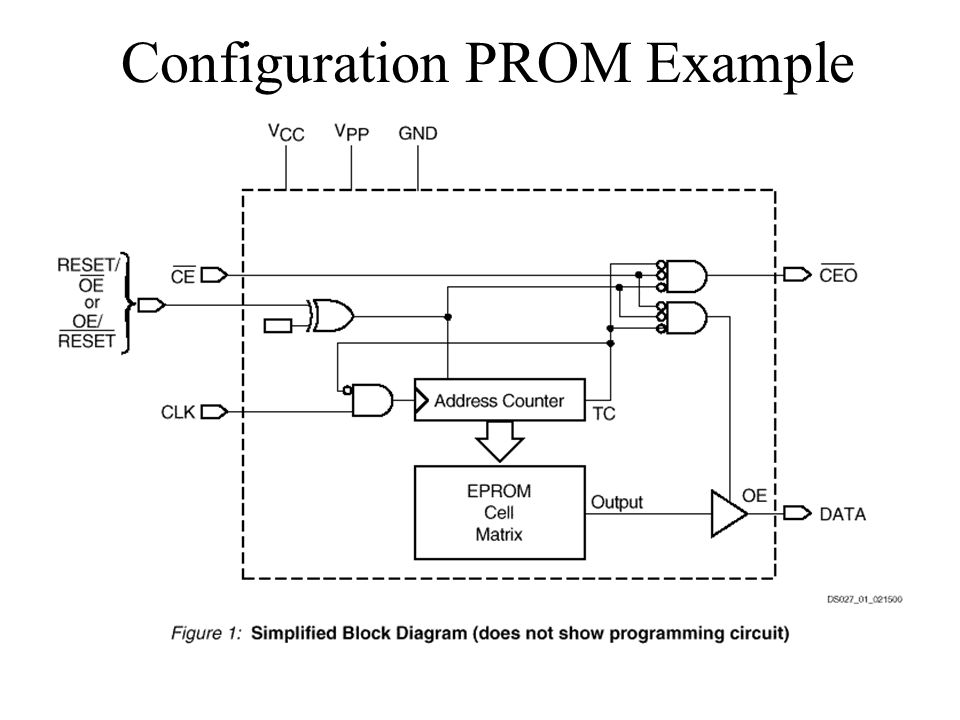 Configuration PROM Example
