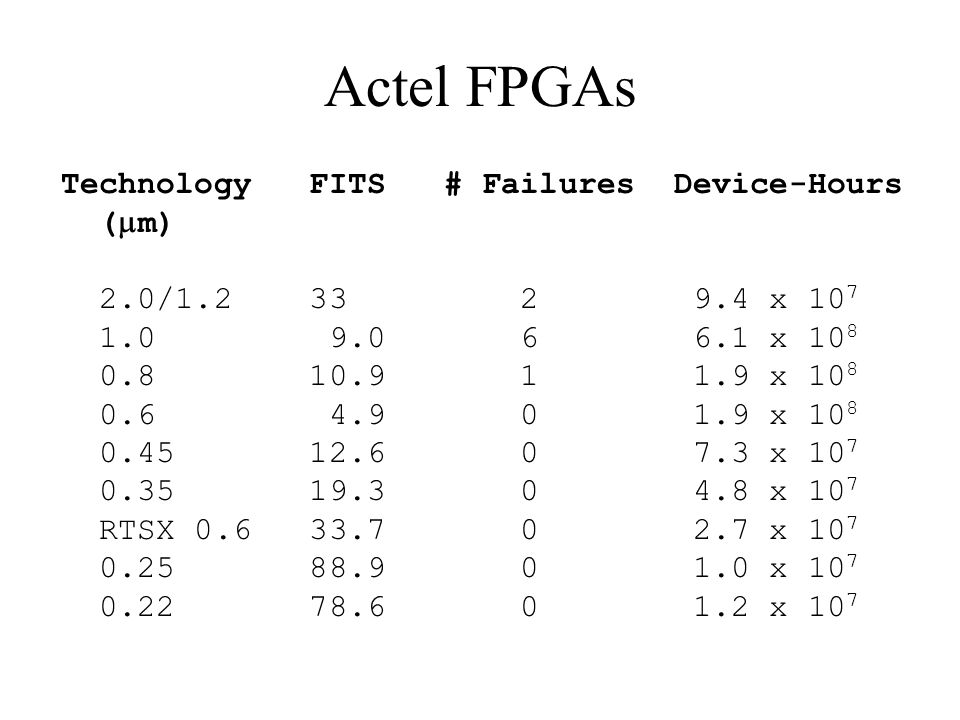 Actel FPGAs Technology FITS # Failures Device-Hours (m)
