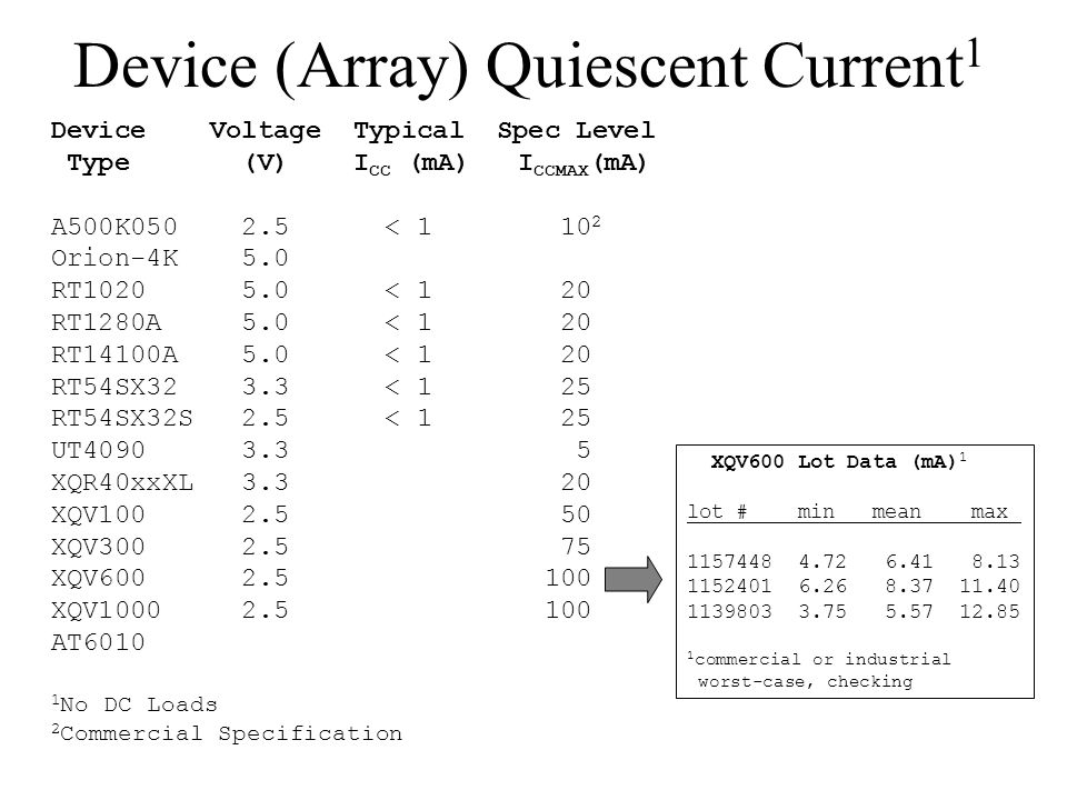 Device (Array) Quiescent Current1