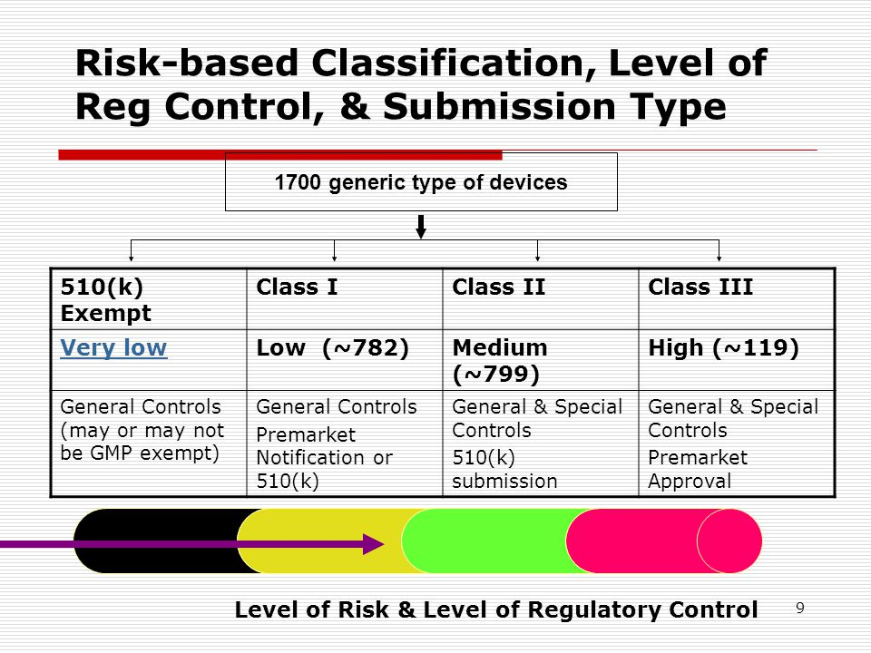 Risk-based Classification, Level of Reg Control, & Submission Type