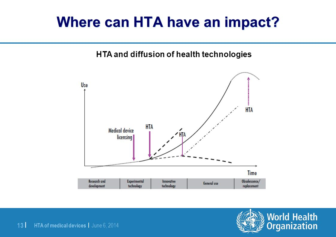 Where can HTA have an impact