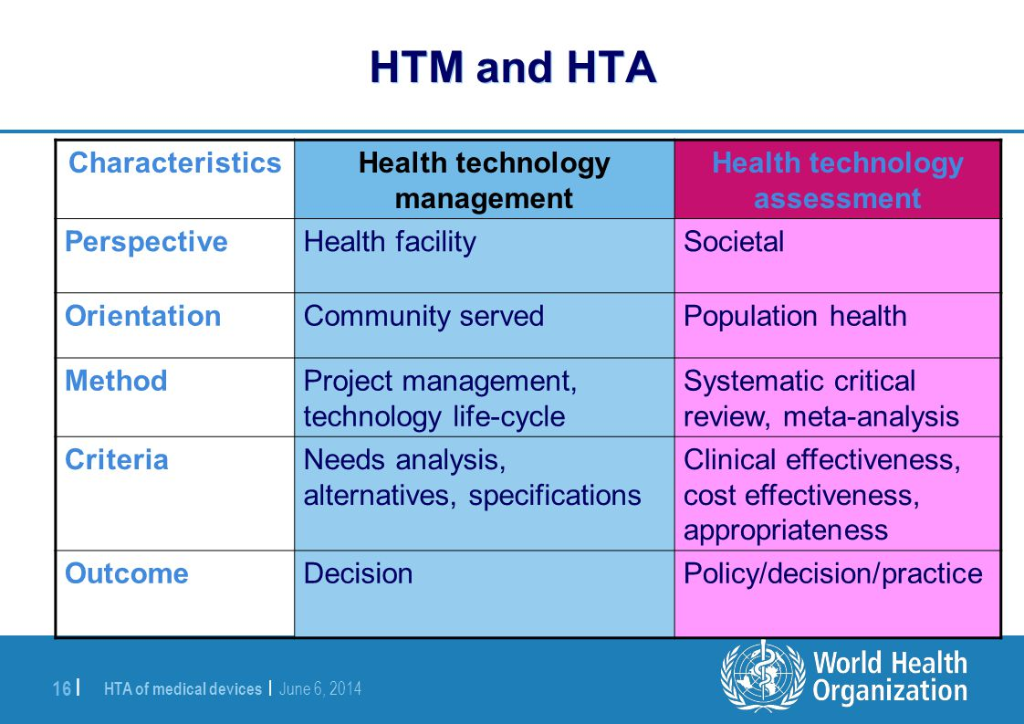 Health technology assessment Health technology management