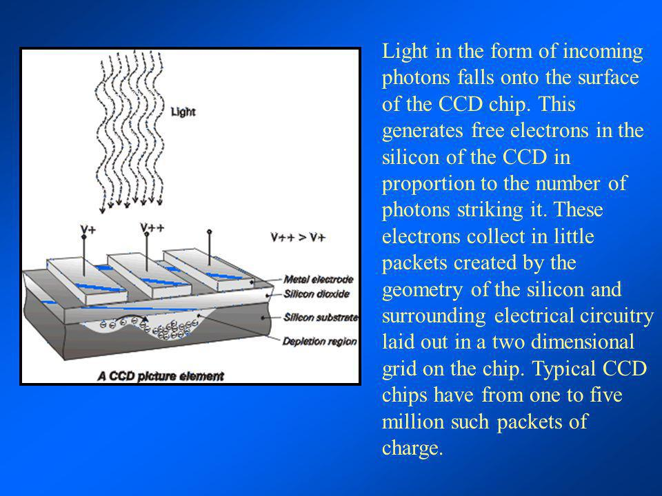 Light in the form of incoming photons falls onto the surface of the CCD chip.