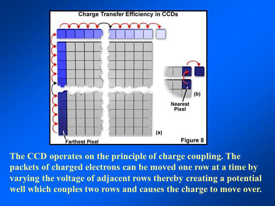 The CCD operates on the principle of charge coupling