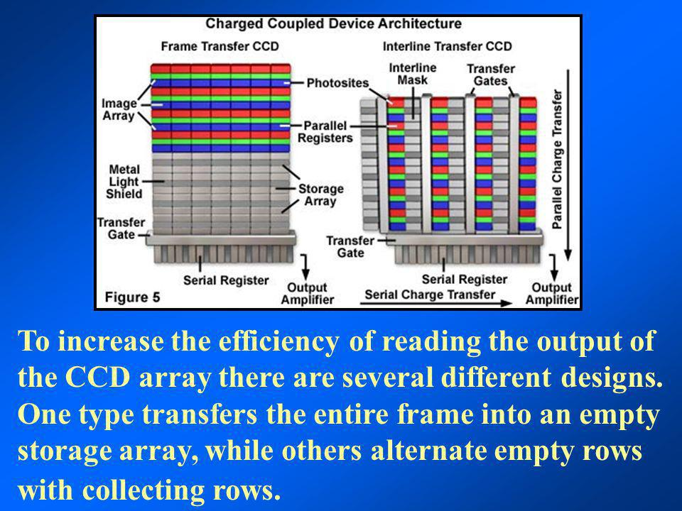 To increase the efficiency of reading the output of the CCD array there are several different designs.