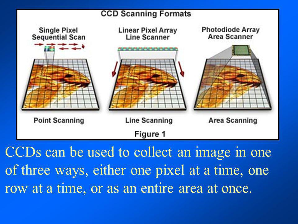 CCDs can be used to collect an image in one of three ways, either one pixel at a time, one row at a time, or as an entire area at once.